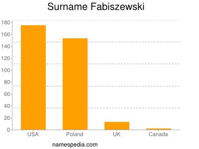 Surname Fabiszewski