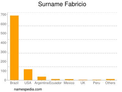 Surname Fabricio