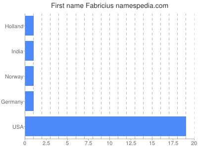 Given name Fabricius