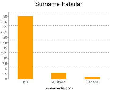 Surname Fabular