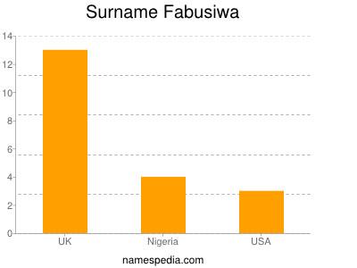 Surname Fabusiwa