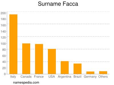 Surname Facca