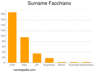 Surname Facchiano