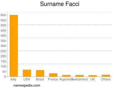 Surname Facci