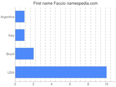 Given name Faccio
