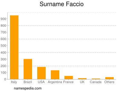 Surname Faccio
