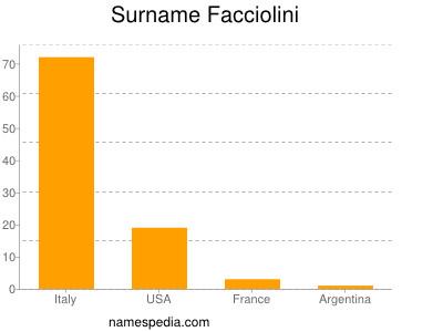 Surname Facciolini