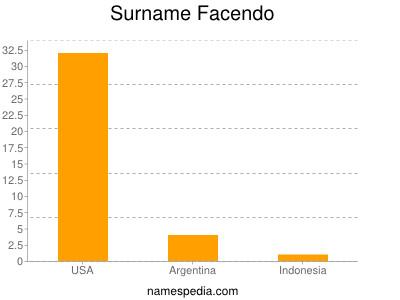 Surname Facendo