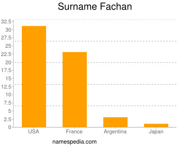 Surname Fachan