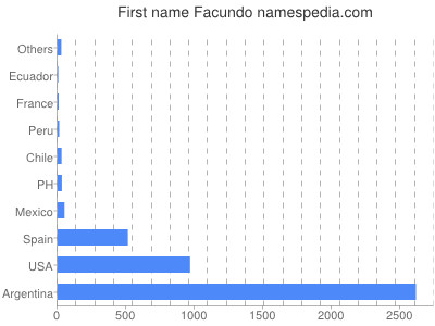 Given name Facundo