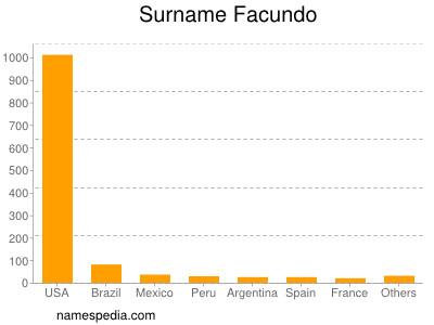 nom Facundo