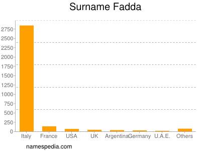 Surname Fadda