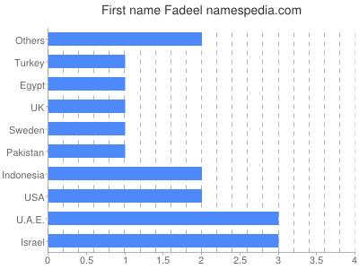 Vornamen Fadeel