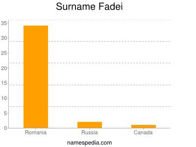 Surname Fadei