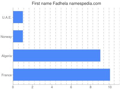 Given name Fadhela
