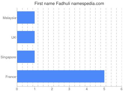 Given name Fadhuli