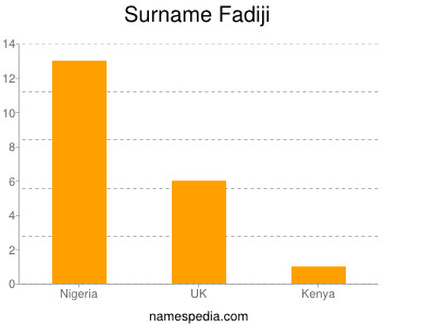 Surname Fadiji