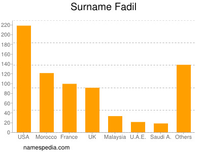 Surname Fadil