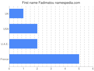 Given name Fadimatou