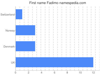 Given name Fadimo