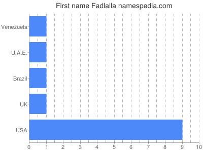 Vornamen Fadlalla