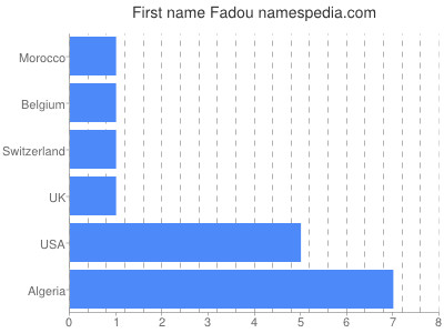 Given name Fadou