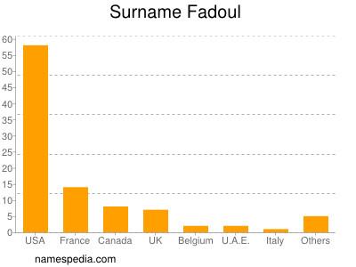 Surname Fadoul