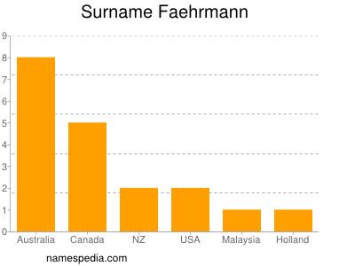 Surname Faehrmann
