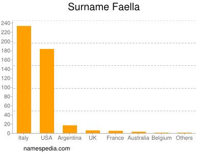 Surname Faella