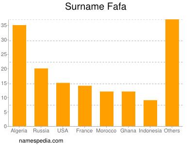 Surname Fafa