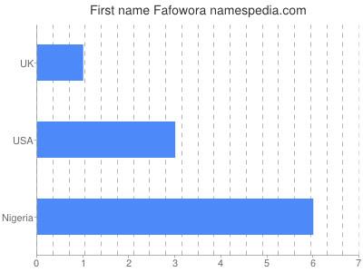Given name Fafowora
