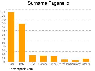 Surname Faganello