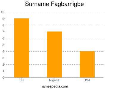 Surname Fagbamigbe