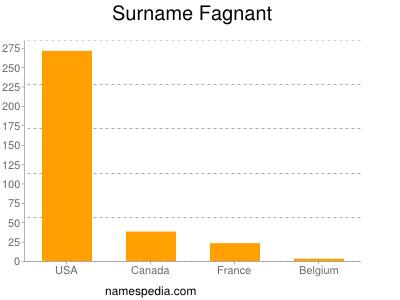 Surname Fagnant