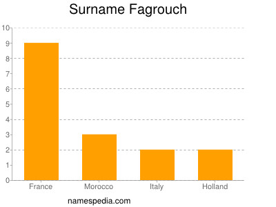 Surname Fagrouch