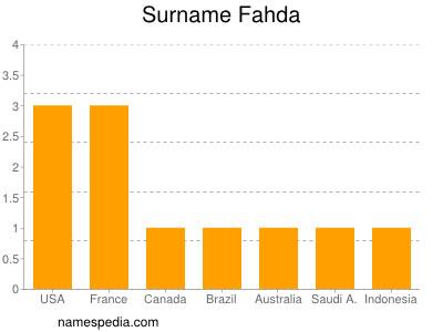 Surname Fahda