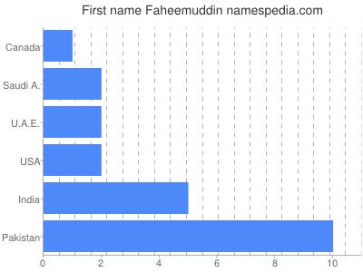 Given name Faheemuddin