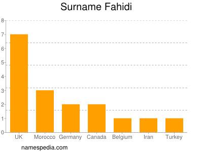 Surname Fahidi