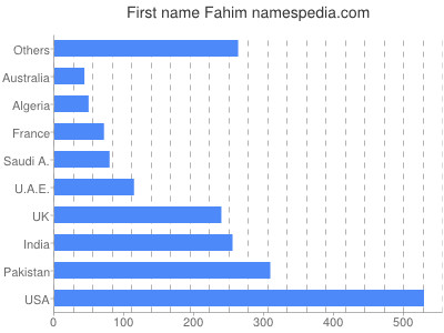 Given name Fahim