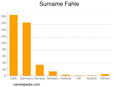 Surname Fahle