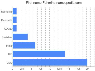 Given name Fahmina