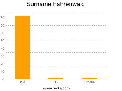 Surname Fahrenwald