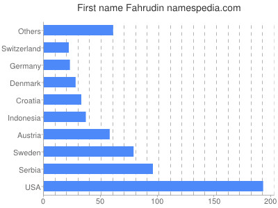 Vornamen Fahrudin