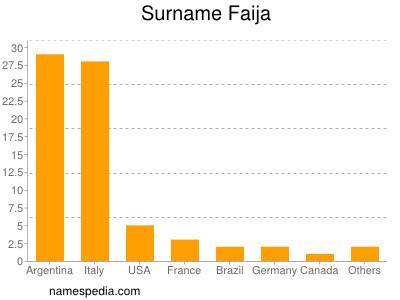 Surname Faija