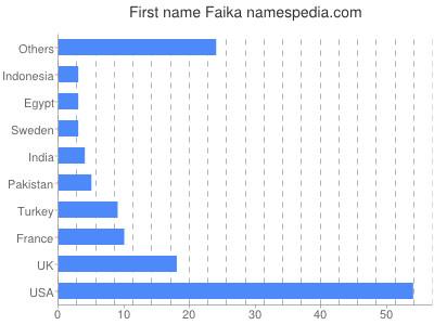 Given name Faika