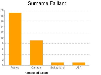 Surname Faillant