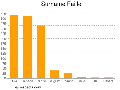 Surname Faille