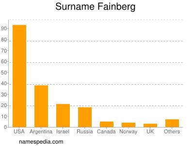 Surname Fainberg