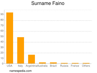 Surname Faino