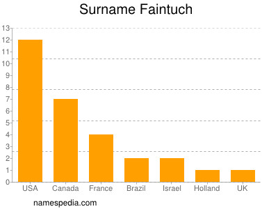 Surname Faintuch